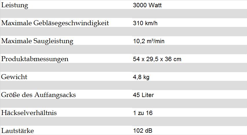 Technische Details Gardena Ergojet 3000