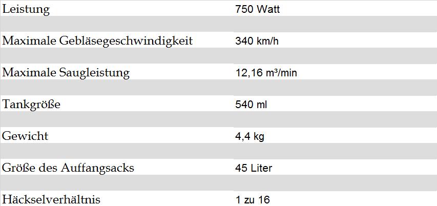 Technische Details McCulloch GBV 325