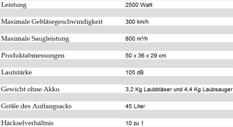 Technische Details des Bosch ALS 25